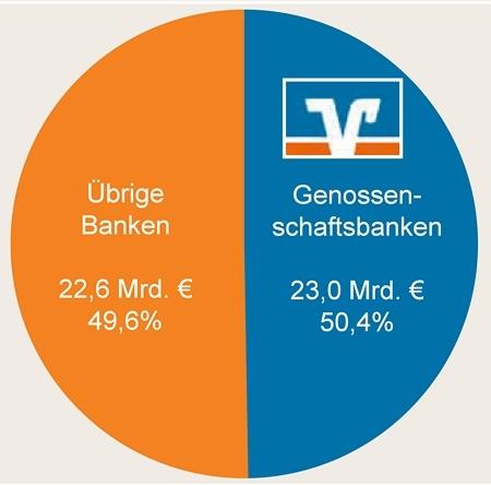 dzz-2013-Okt-Bild-Kirsch-DZ-Bank-Abb-1