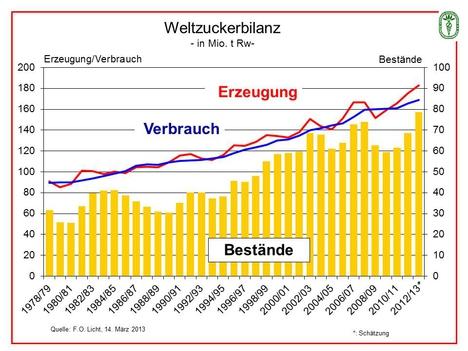 Weltzuckerbilanz-2013-Maerz
