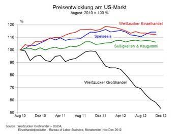 USA Grafik Preisentwicklung