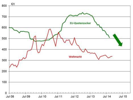 WMP-EU-Zuckerpreis-2014-11-14