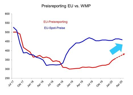 Preisanstieg_kommt_EU_Preisreporting